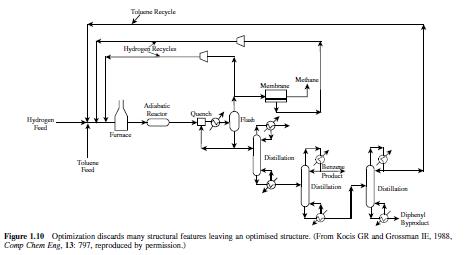 هندبوک طراحی فرآیندهای شیمیایی