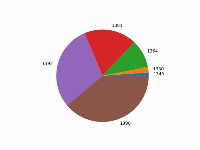 اموزش کامل و دقیق رسم تمام نمودار ها در پایتون